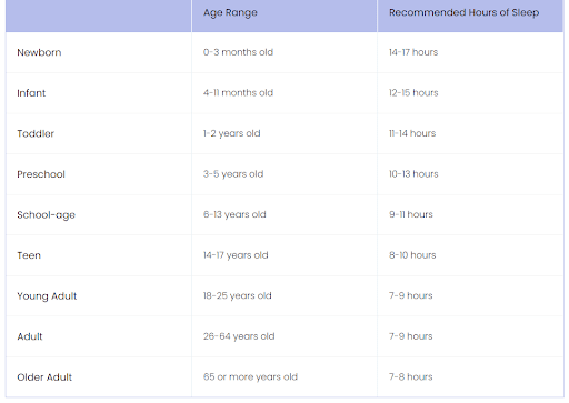 Recommended Sleep as per Age
