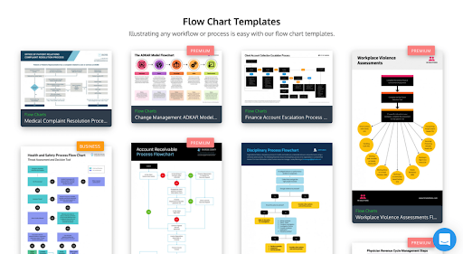 15 Things To Focus on When Making a Flowchart